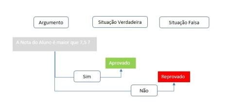 sintaxe_funcaoSE