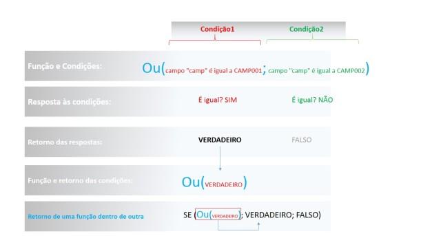 SE() OU()